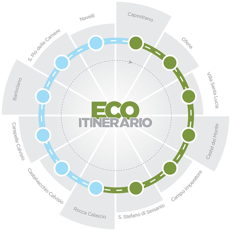 Yes Gran Sasso - Eco Itinerario